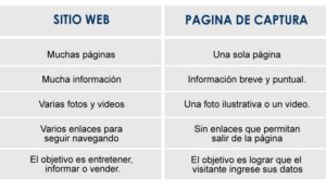 Diferencias entre un sitio web corporativo y una página de captura