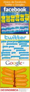 Atajos de Facebook Twitter y Google+
