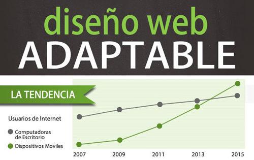 Diseño Web Adaptable Infografía