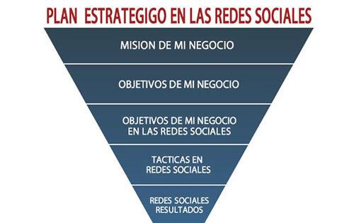 Redes Sociales: Planificar, Ejecutar y Medir