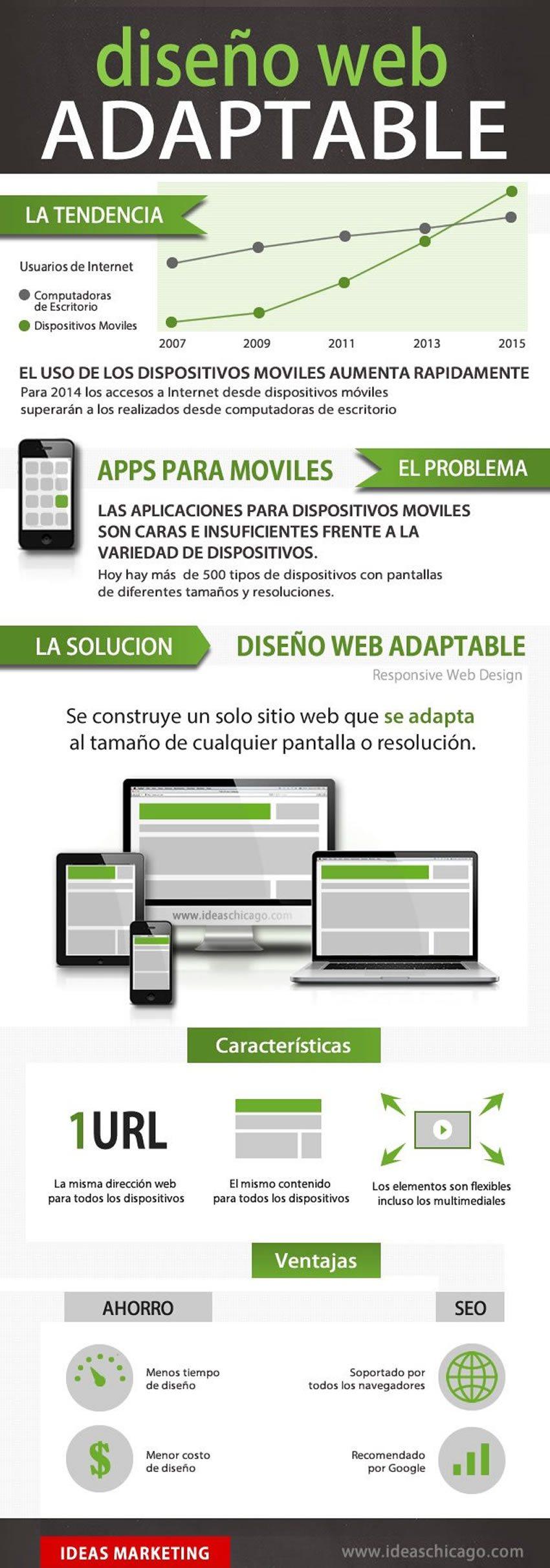 infografia-diseno-web-adaptable